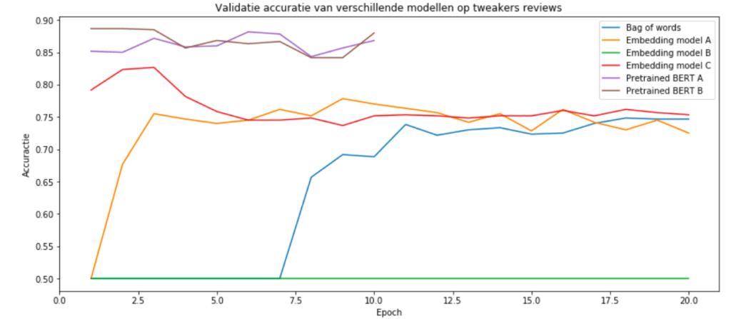NLP Validatie Accuratie NLP