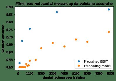 NLP Grafiek van het effect van aantal reviews op de validatie accuractie