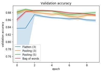 NLP Cursus Validatie Accuratie