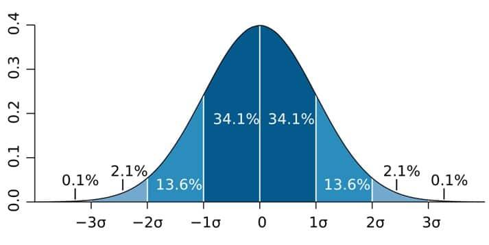 data analist normaal verdeling voorbeeld