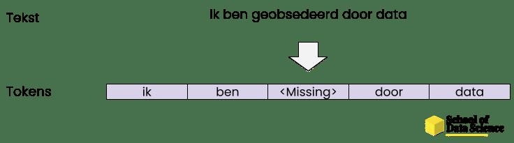 Minder voorkomende woorden worden vervangen met een token dat aangeeft dat het woord niet bekent is bij het model.