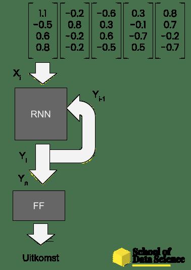Woord tokens worden een voor een door een recurrent neural network geanalyseerd. Daarna wordt de uitkomst van deze analyse gebruikt om een conclusie te vormen met een feed forward netwerk.