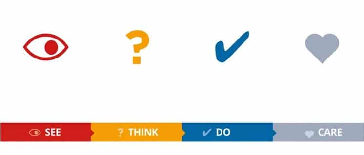 marketing analytics data journey see think do care