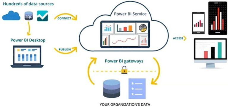 Power BI ecosysteem