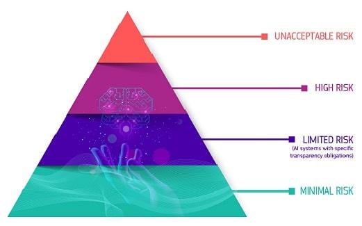 Risico piramide voor AI regelgeving.