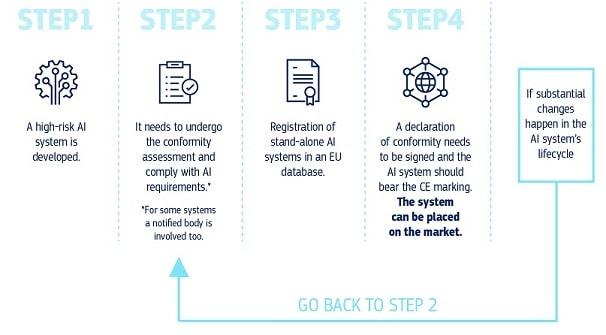 AI lifecycle voorstel voor de nieuwe regelgeving.