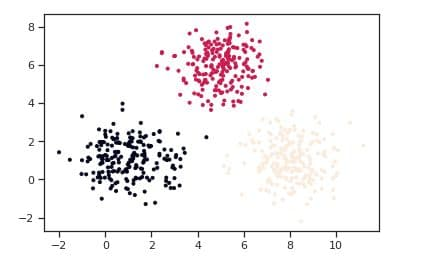 marketing-analytics-kmeans-output